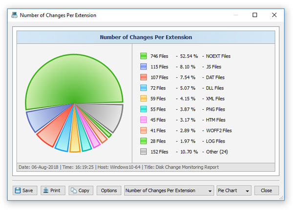 Disk Change Monitoring Pie Charts